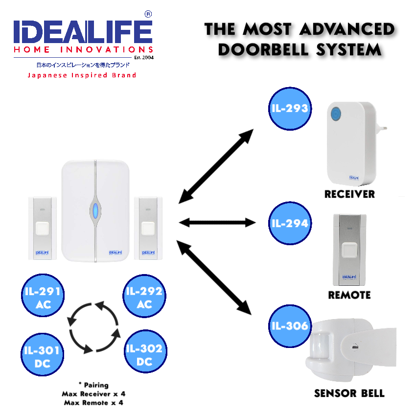 idealife doorbell ecosystem